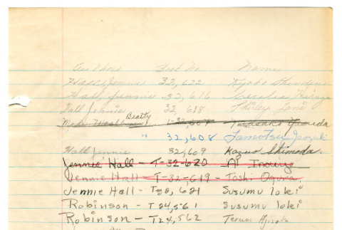 Log of books checked out by students, taught by Harry Bentley Wells at Manzanar High School (ddr-csujad-48-112)